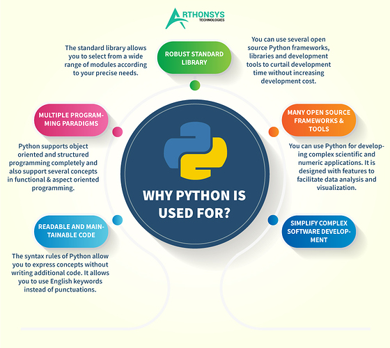 Why-Python-is-Used-For