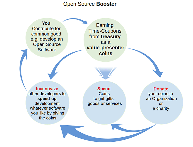 open-source-booster
