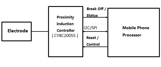 Systematic structure of capacitive proximity sensor