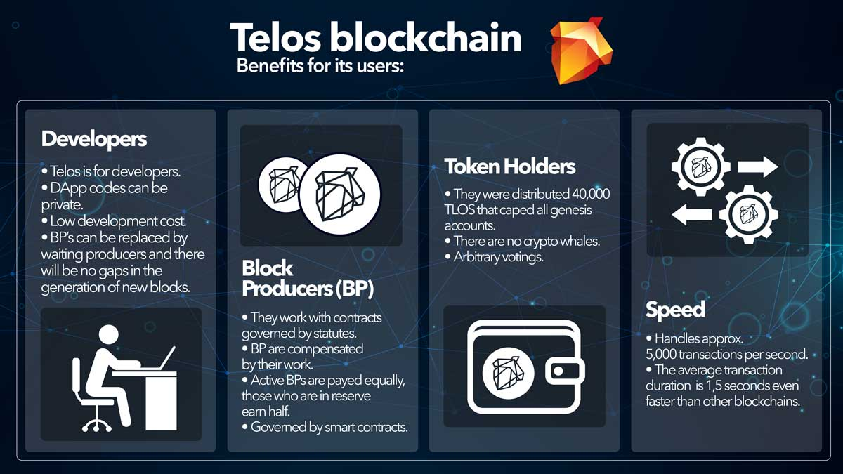 How Telos blockchain merge its benefits for a great digital